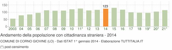 Grafico andamento popolazione stranieri Comune di Corno Giovine (LO)