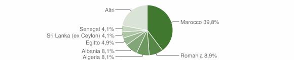 Grafico cittadinanza stranieri - Corno Giovine 2014