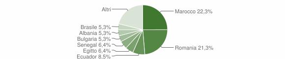 Grafico cittadinanza stranieri - Corno Giovine 2019