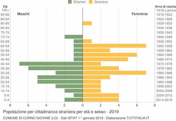 Grafico cittadini stranieri - Corno Giovine 2019