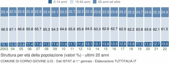 Grafico struttura della popolazione Comune di Corno Giovine (LO)