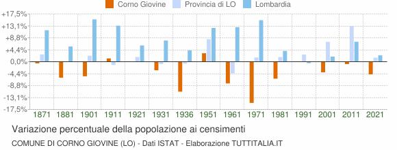 Grafico variazione percentuale della popolazione Comune di Corno Giovine (LO)