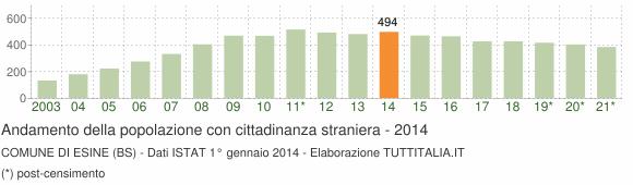 Grafico andamento popolazione stranieri Comune di Esine (BS)
