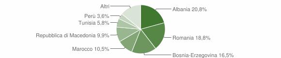 Grafico cittadinanza stranieri - Esine 2015