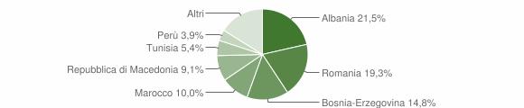 Grafico cittadinanza stranieri - Esine 2016