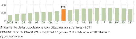 Grafico andamento popolazione stranieri Comune di Germignaga (VA)
