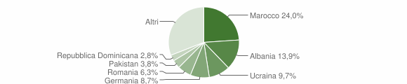 Grafico cittadinanza stranieri - Germignaga 2011