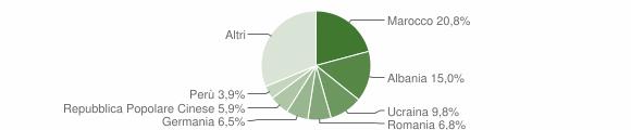 Grafico cittadinanza stranieri - Germignaga 2014