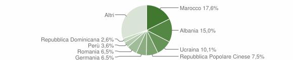 Grafico cittadinanza stranieri - Germignaga 2015