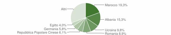 Grafico cittadinanza stranieri - Germignaga 2018