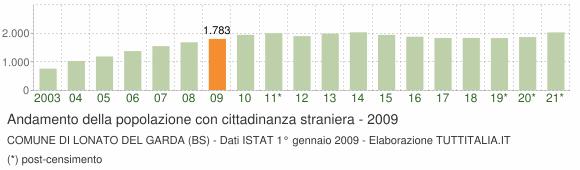 Grafico andamento popolazione stranieri Comune di Lonato del Garda (BS)