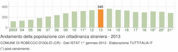 Grafico andamento popolazione stranieri Comune di Robecco d'Oglio (CR)