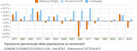 Grafico variazione percentuale della popolazione Comune di Robecco d'Oglio (CR)