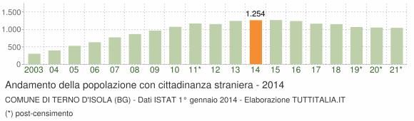 Grafico andamento popolazione stranieri Comune di Terno d'Isola (BG)