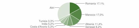 Grafico cittadinanza stranieri - Terno d'Isola 2014