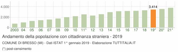 Grafico andamento popolazione stranieri Comune di Bresso (MI)