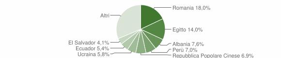Grafico cittadinanza stranieri - Bresso 2019