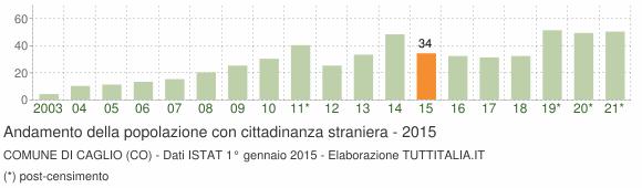 Grafico andamento popolazione stranieri Comune di Caglio (CO)