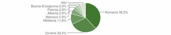 Grafico cittadinanza stranieri - Caglio 2015