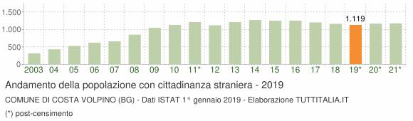 Grafico andamento popolazione stranieri Comune di Costa Volpino (BG)