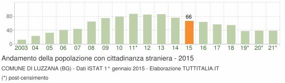 Grafico andamento popolazione stranieri Comune di Luzzana (BG)