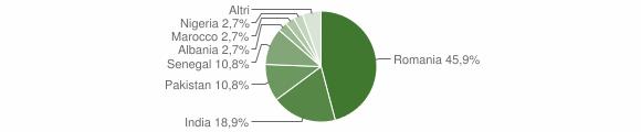 Grafico cittadinanza stranieri - Luzzana 2019