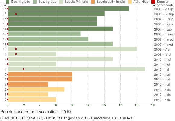Grafico Popolazione in età scolastica - Luzzana 2019