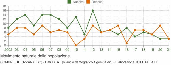 Grafico movimento naturale della popolazione Comune di Luzzana (BG)