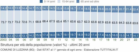 Grafico struttura della popolazione Comune di Luzzana (BG)