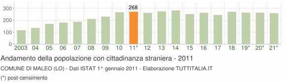 Grafico andamento popolazione stranieri Comune di Maleo (LO)