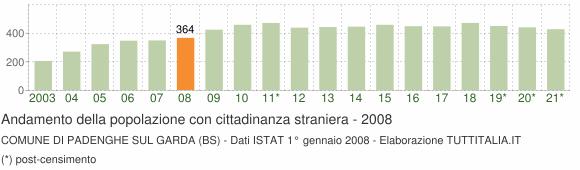 Grafico andamento popolazione stranieri Comune di Padenghe sul Garda (BS)