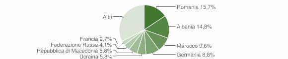 Grafico cittadinanza stranieri - Padenghe sul Garda 2008