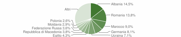 Grafico cittadinanza stranieri - Padenghe sul Garda 2009