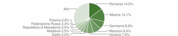 Grafico cittadinanza stranieri - Padenghe sul Garda 2010