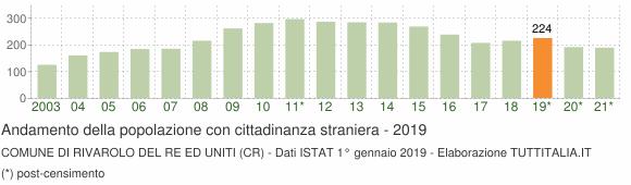 Grafico andamento popolazione stranieri Comune di Rivarolo del Re ed Uniti (CR)