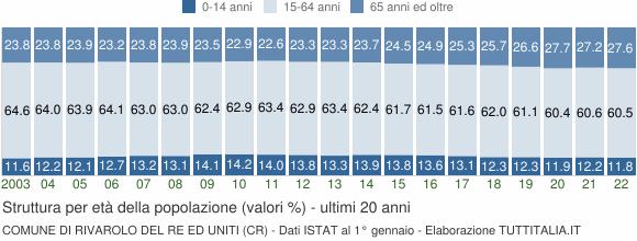 Grafico struttura della popolazione Comune di Rivarolo del Re ed Uniti (CR)