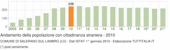 Grafico andamento popolazione stranieri Comune di Salerano sul Lambro (LO)