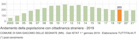 Grafico andamento popolazione stranieri Comune di San Giacomo delle Segnate (MN)