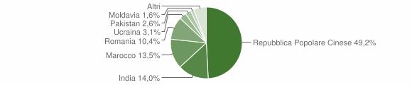 Grafico cittadinanza stranieri - San Giacomo delle Segnate 2018