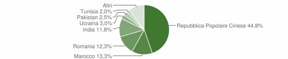 Grafico cittadinanza stranieri - San Giacomo delle Segnate 2019