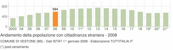 Grafico andamento popolazione stranieri Comune di Vestone (BS)