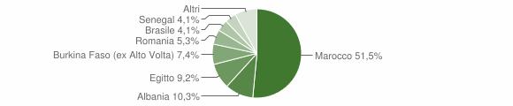 Grafico cittadinanza stranieri - Vestone 2008