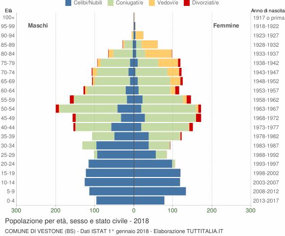 Grafico Popolazione per età, sesso e stato civile Comune di Vestone (BS)
