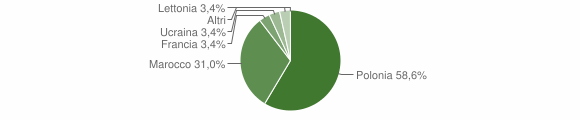 Grafico cittadinanza stranieri - Zelbio 2019