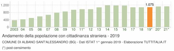 Grafico andamento popolazione stranieri Comune di Albano Sant'Alessandro (BG)