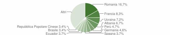 Grafico cittadinanza stranieri - Arese 2019