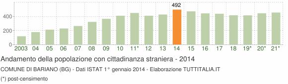 Grafico andamento popolazione stranieri Comune di Bariano (BG)