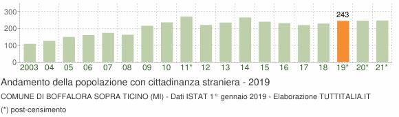 Grafico andamento popolazione stranieri Comune di Boffalora sopra Ticino (MI)