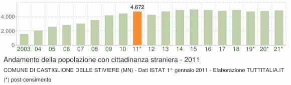 Grafico andamento popolazione stranieri Comune di Castiglione delle Stiviere (MN)