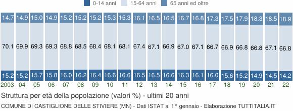 Grafico struttura della popolazione Comune di Castiglione delle Stiviere (MN)